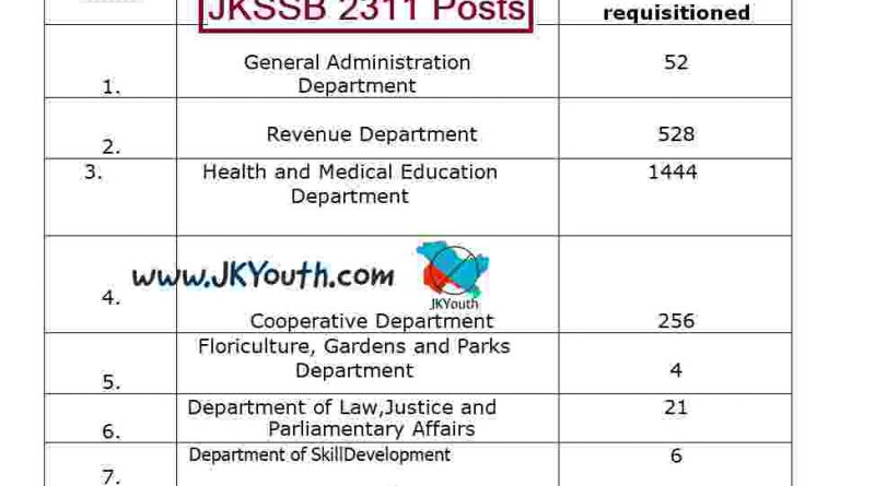 jkssb 2311 posts